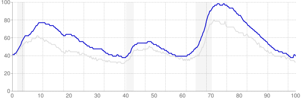 California monthly unemployment rate chart from 1990 to October 2017